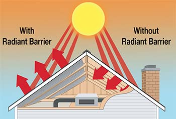 How Does Radiant Barrier Insulation Work?